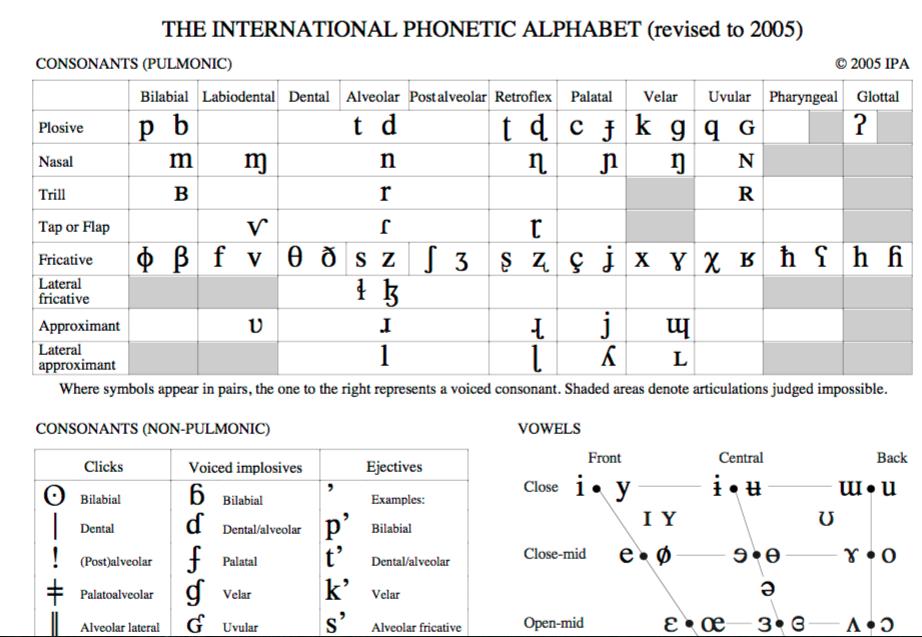 [英語・外国語] 国際音声記号 IPAで発音を良くする   世界の言語 ...